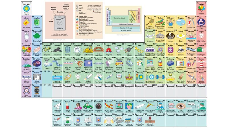 Interactive periodic table shows the uses of every element interactive periodic table shows the uses of every element urtaz Image collections