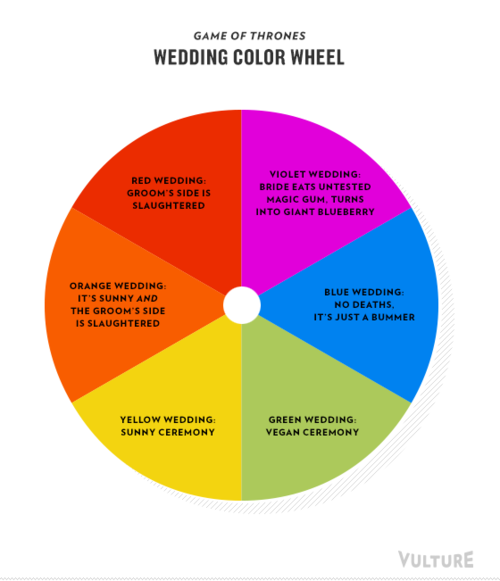 Game Of Thrones Wedding Color Wheel