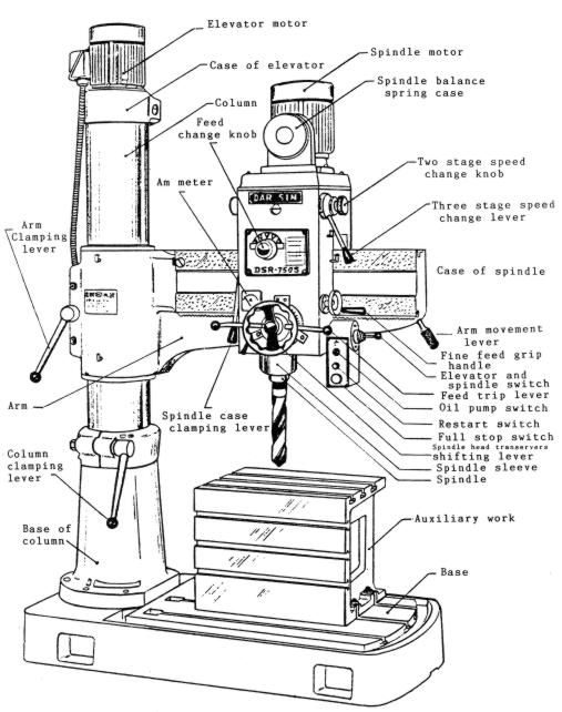 DAR SIN-JET DSR-750S & JRD-750 Radial Drill Instructions