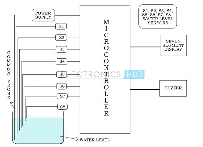 Water Level Indicator Project Circuit Working using AVR | Pinterest ...