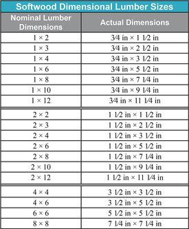 Softwood Dimensional Lumber Sizes