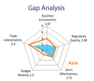 A Web Chart Depicting Economic Reforms In Asia  Gap Analysis