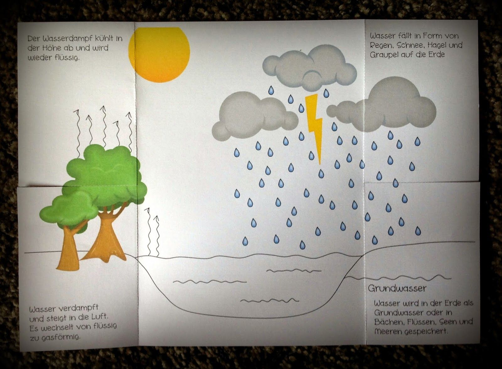 grundschule material kostenlos arbeitsbl tter wetter weather wasserkreislauf. Black Bedroom Furniture Sets. Home Design Ideas