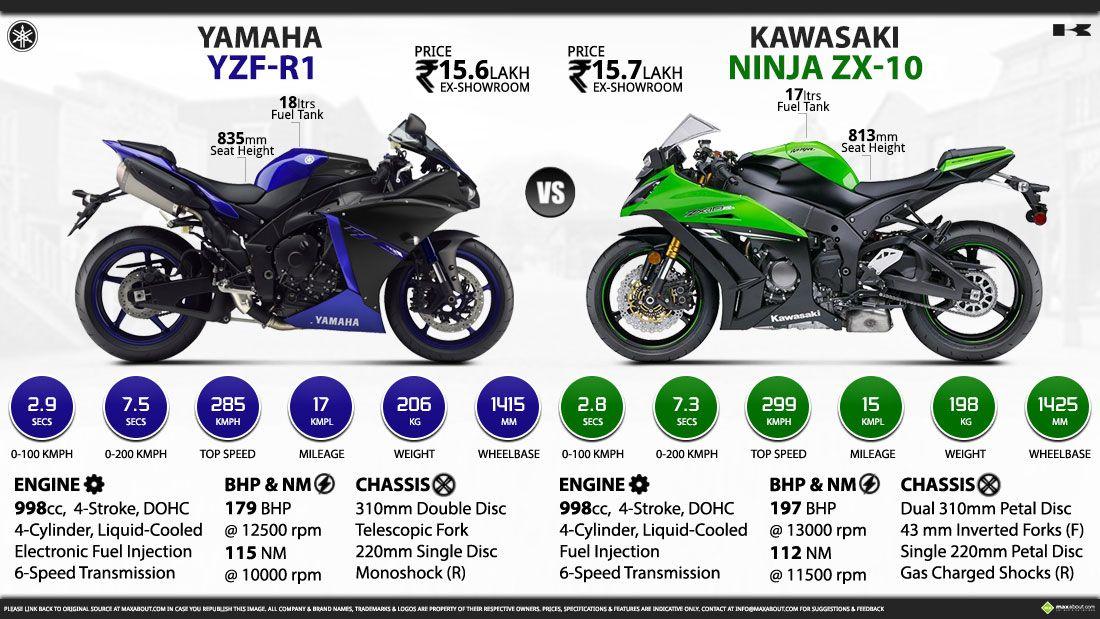 Kawasaki Zx10r Specs