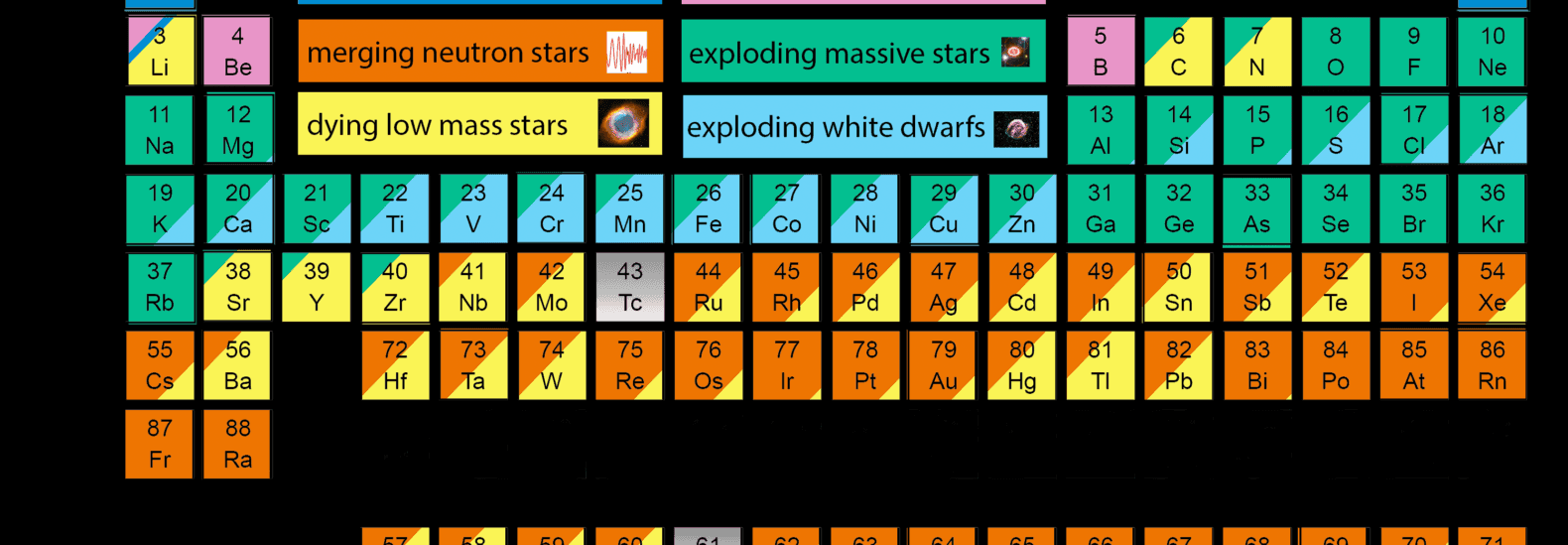 New periodic table shows the cosmic origins of your bodys elements new periodic table shows the cosmic origins of your bodys elements urtaz Images