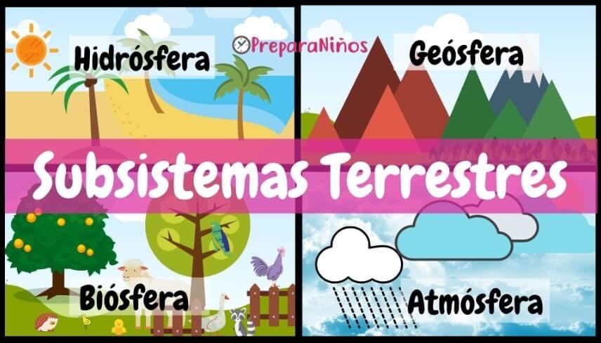 Subsistemas Terrestres Hidrósfera Geósfera Biósfera Y Atmósfera Planeta Tierra Para Niños Planeta Tierra Tierra