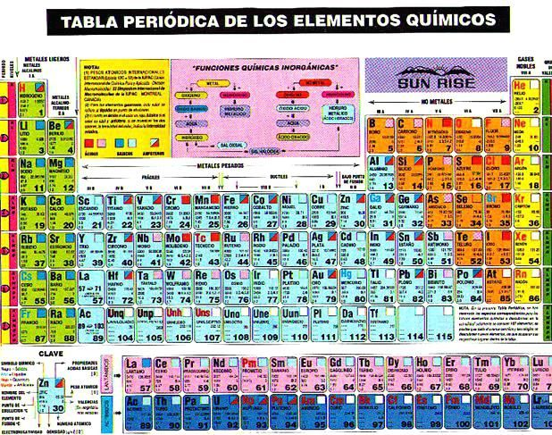 tabla periodica completa actualizada pdf archives la tabla periodica completa pdf copy de los elementos 2015 115 luciddreamingdaycom