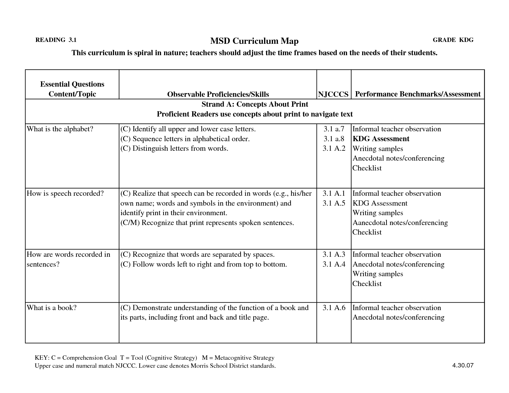 Informal Teacher Observation Checklist