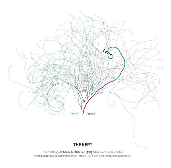 The Book Of Trees 800 Years Of Visualizing Science Religion And
