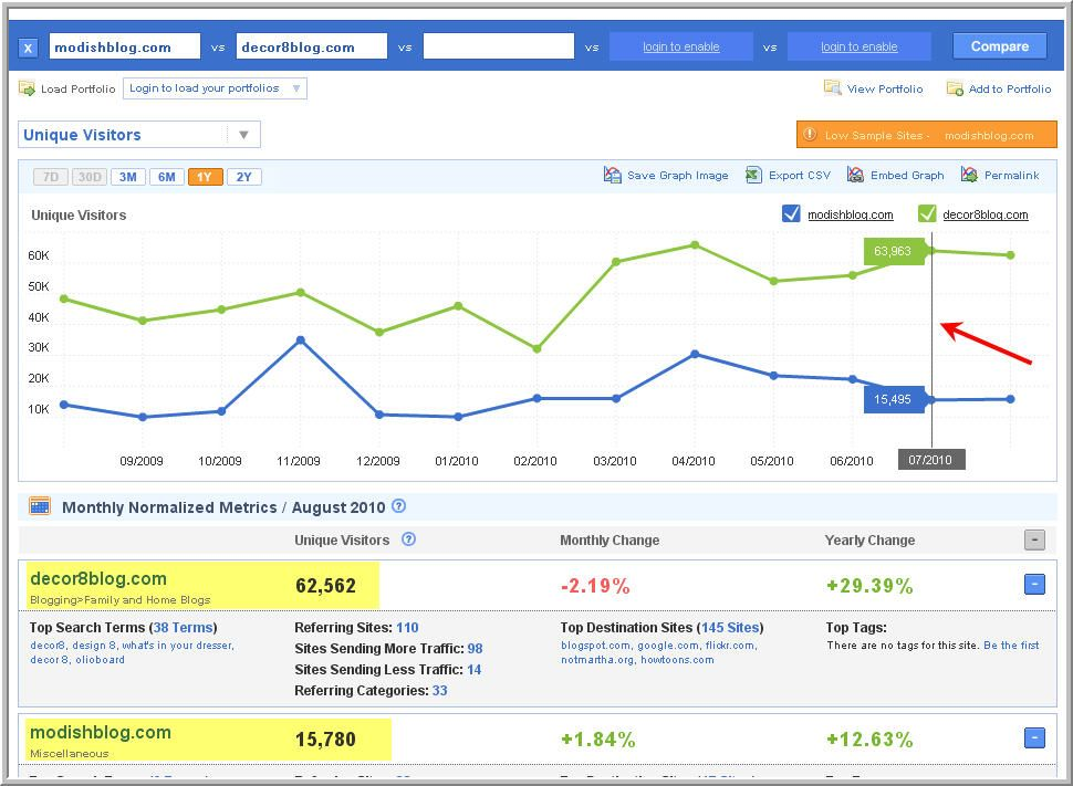 Find out how much traffic a blog gets I need to look