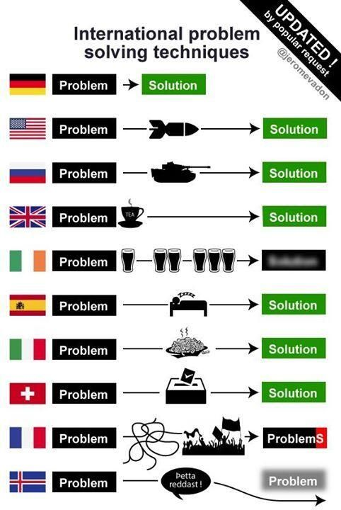 international guidelines for problem solving jerome vadon