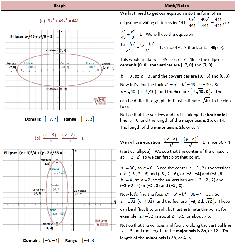 Graphing Ellipses Math Love Math Math Test Math