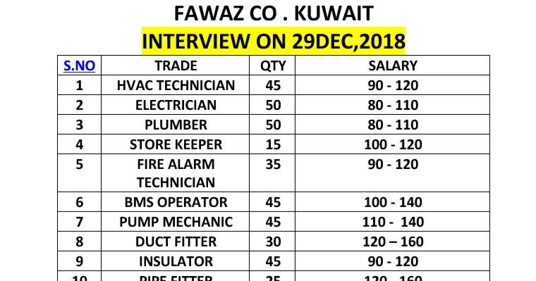 Gulf latest job updates at oman kuwait saudi arab Russia all