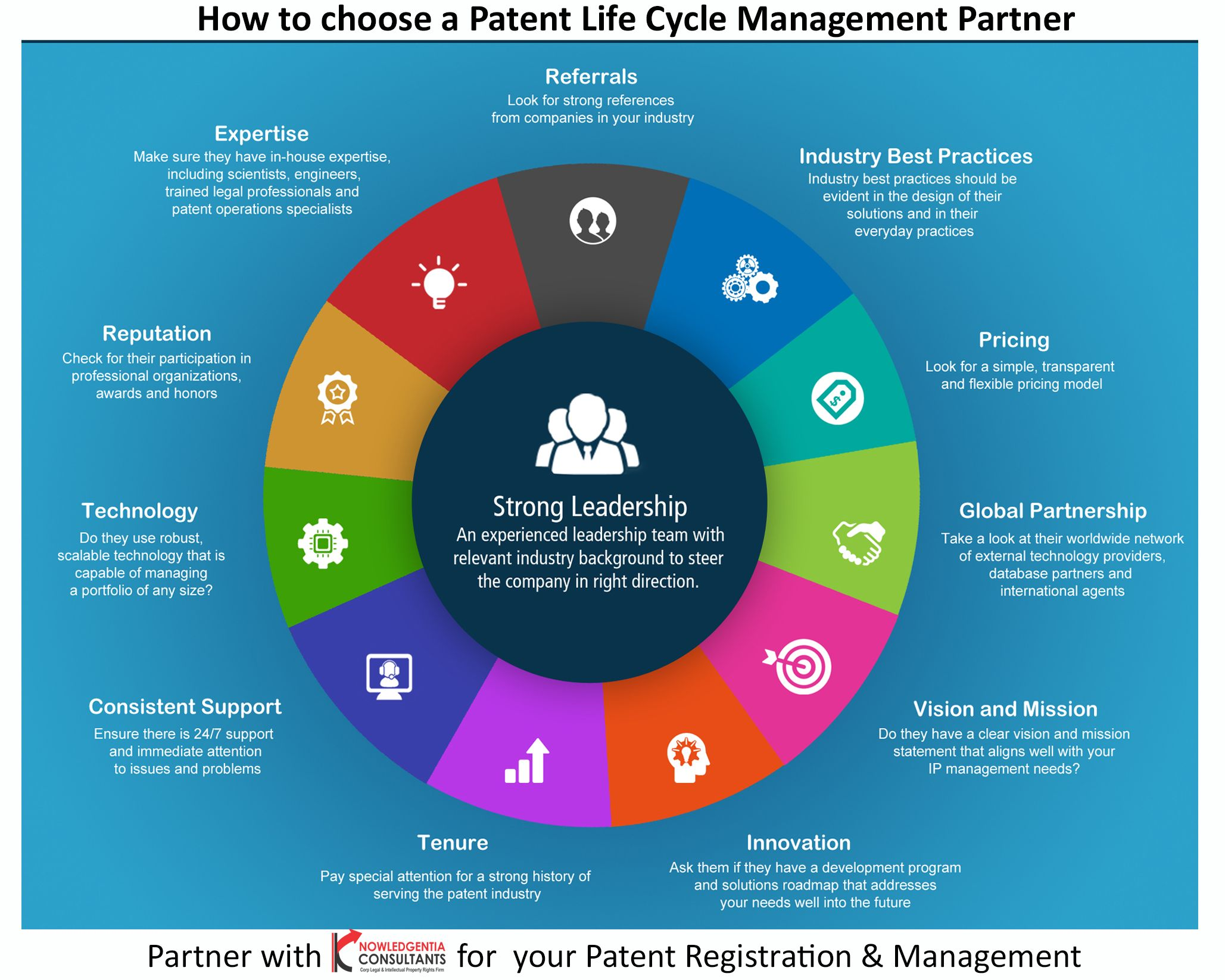 Knowledgentia Consultants Is One Top Leading Patent Help Company