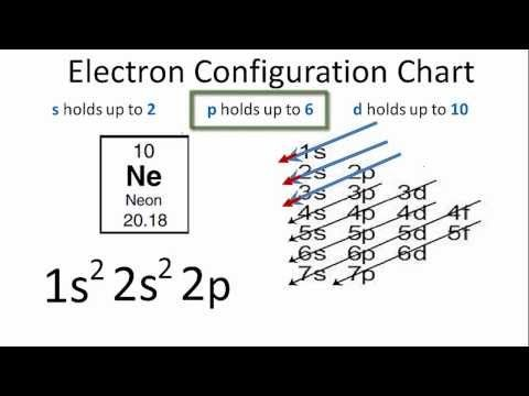 Electron Configuration For Neon Ne  School Years