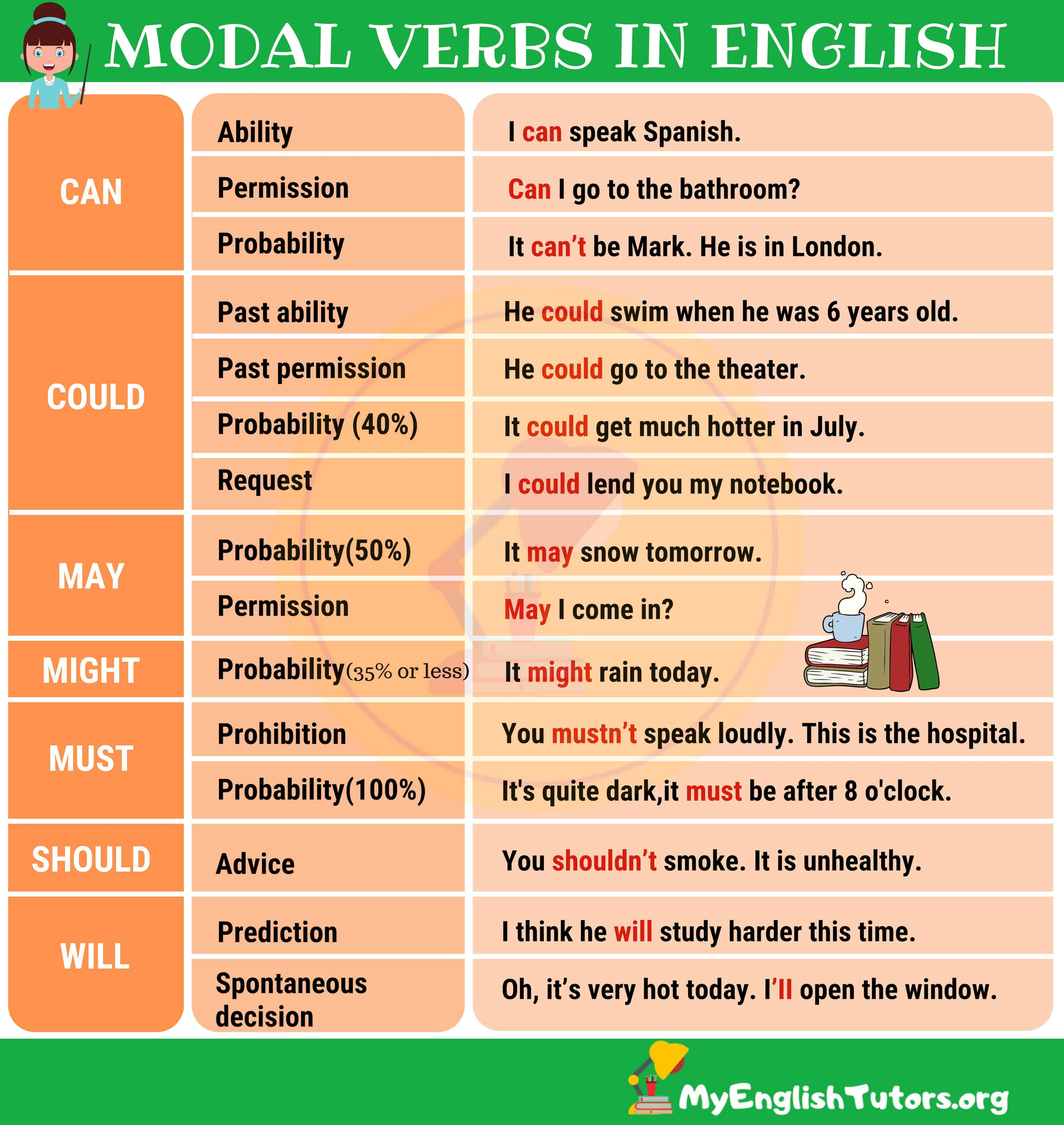 Modal Verbs English Verbs How To Speak Spanish Learning English Online [ 3700 x 3500 Pixel ]