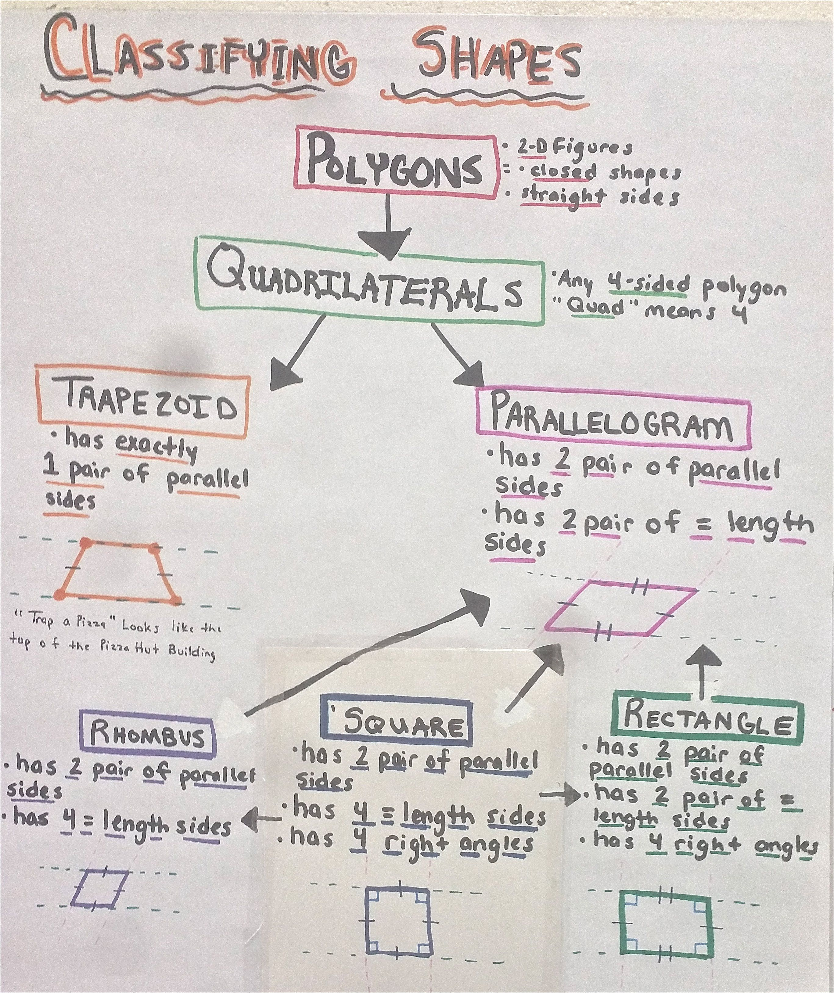 Image Result For Line Of Symmetry Anchor Chart