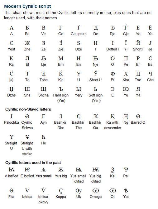 Pin By Anna Morris On Voynich Manuscript Croatian Latin Alphabet