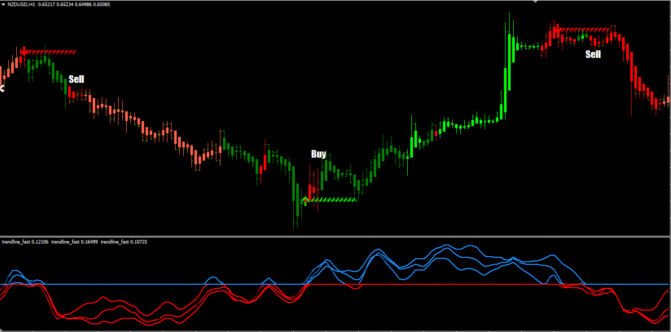 indicator Forex | MIND UN SISTEM FOREX TRADING