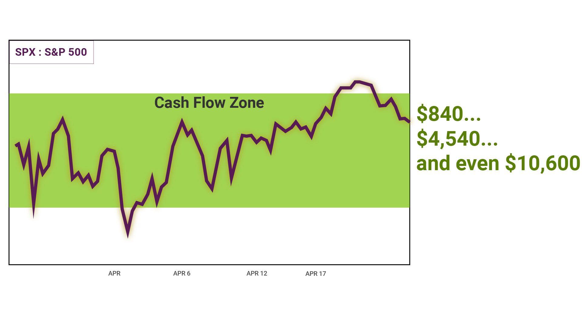 Rich Dad Cash Flow Summit