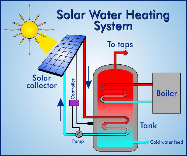 Solar Water Heating System Solar Power In 2019 Solar