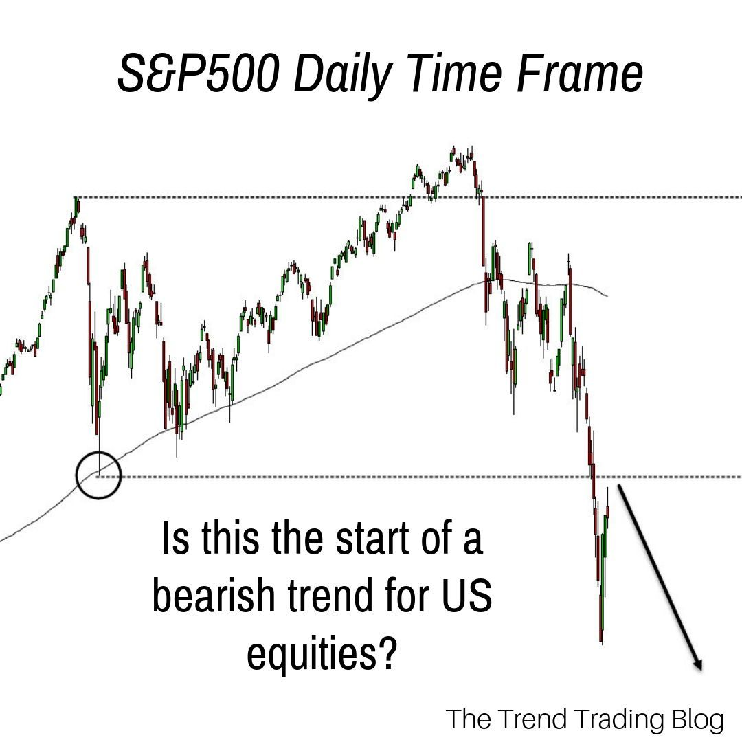 The S P 500 Rallied Towards The End Of Last Week And Price Is