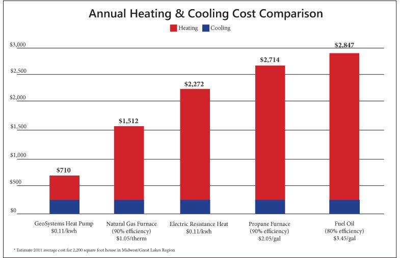 How Geothermal heating and cooling compares to conventional heating ...