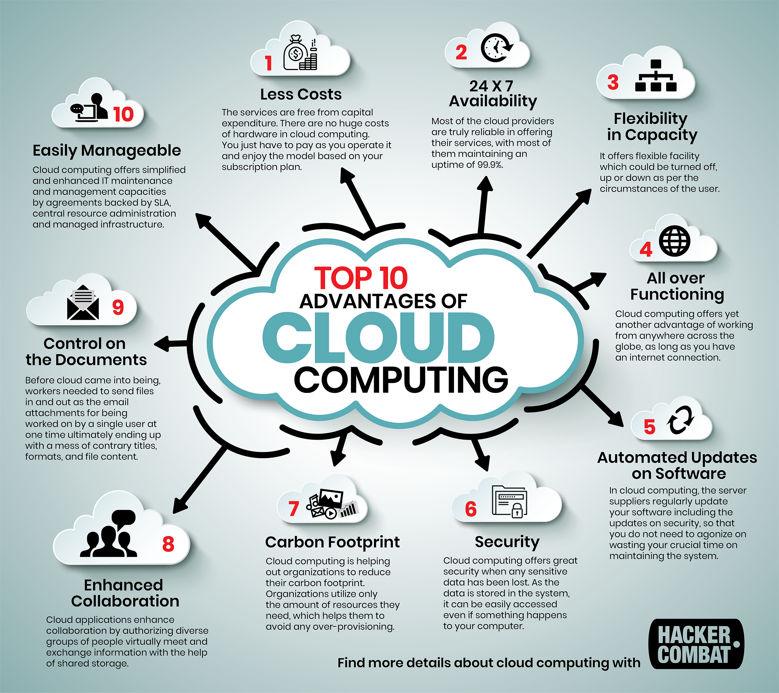 Pin On Cloud Computing