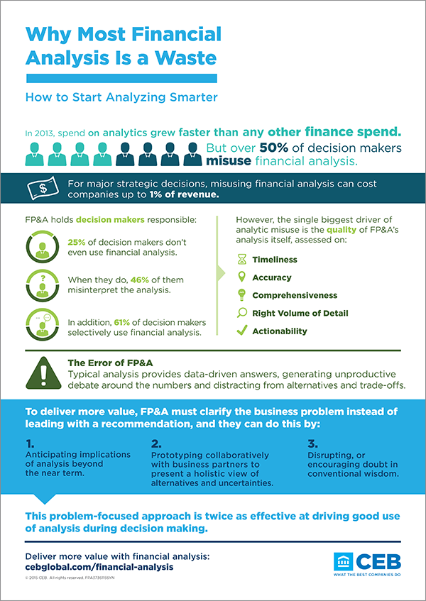 Eliminate The Misuse Of Financial Analysis Infographic  Ceb