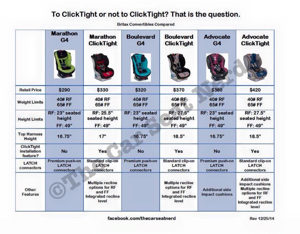 Click Or Not Baby Olivia Britax Marathon Gear Safety Car Seats