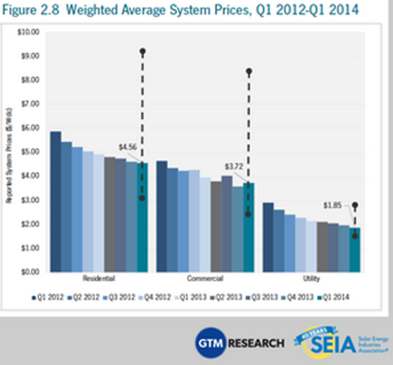 Solar Power System Price Drops   The Cost Of Installed Solar Power Systems  By Sector?