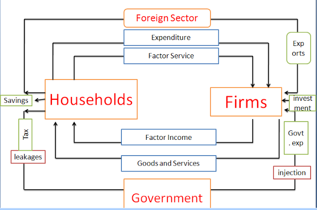 Pin by joana halder on circular flow of income in four sector flow ccuart Choice Image