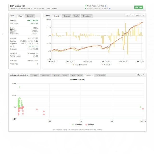 Crowdfunding for #investors see the performance in http://www.myfxbook.com/members/Scudo/enp-ctrader-182/1069148 for #invest see: elnuevoparquet.com/pagwwm/