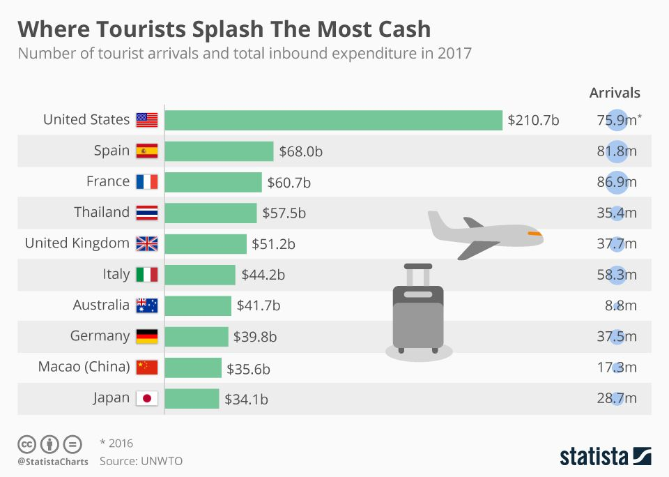Infographic Where Tourists Splash The Most Cash Tourism Tourist Infographic
