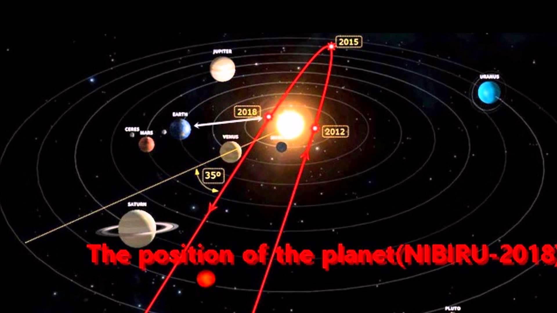 The Position of the Planet(NIBIRU) 2015 -2018 | Nibiru ...
