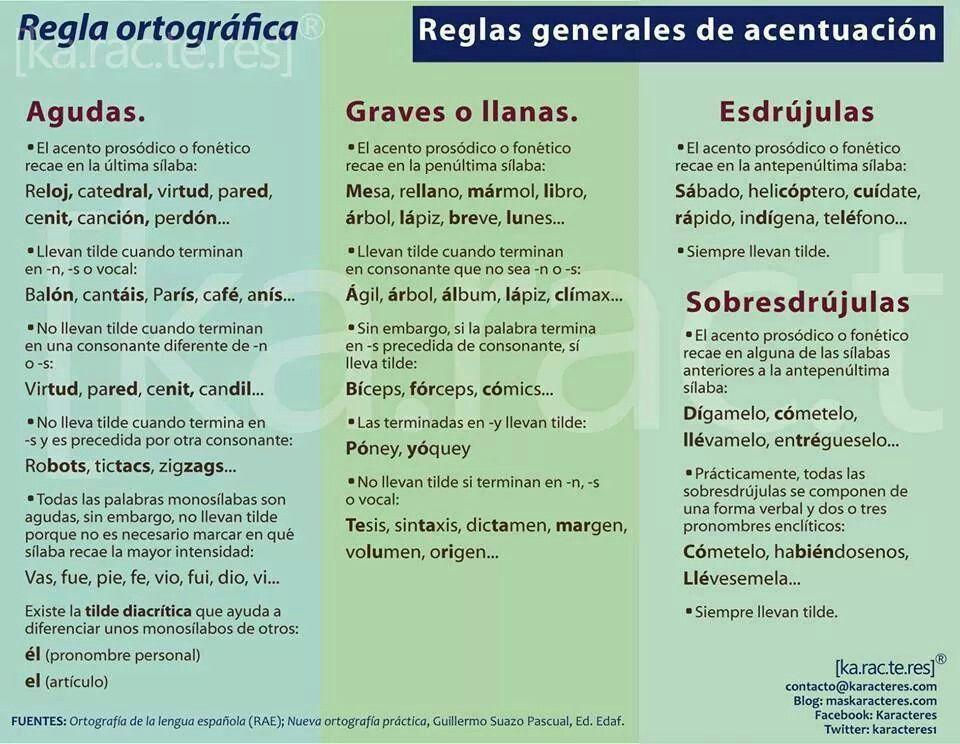 Aguda Llanas Esdrúlas Sobresdrújulas Spanish Teacher Resources How To Speak Spanish Spanish Writing