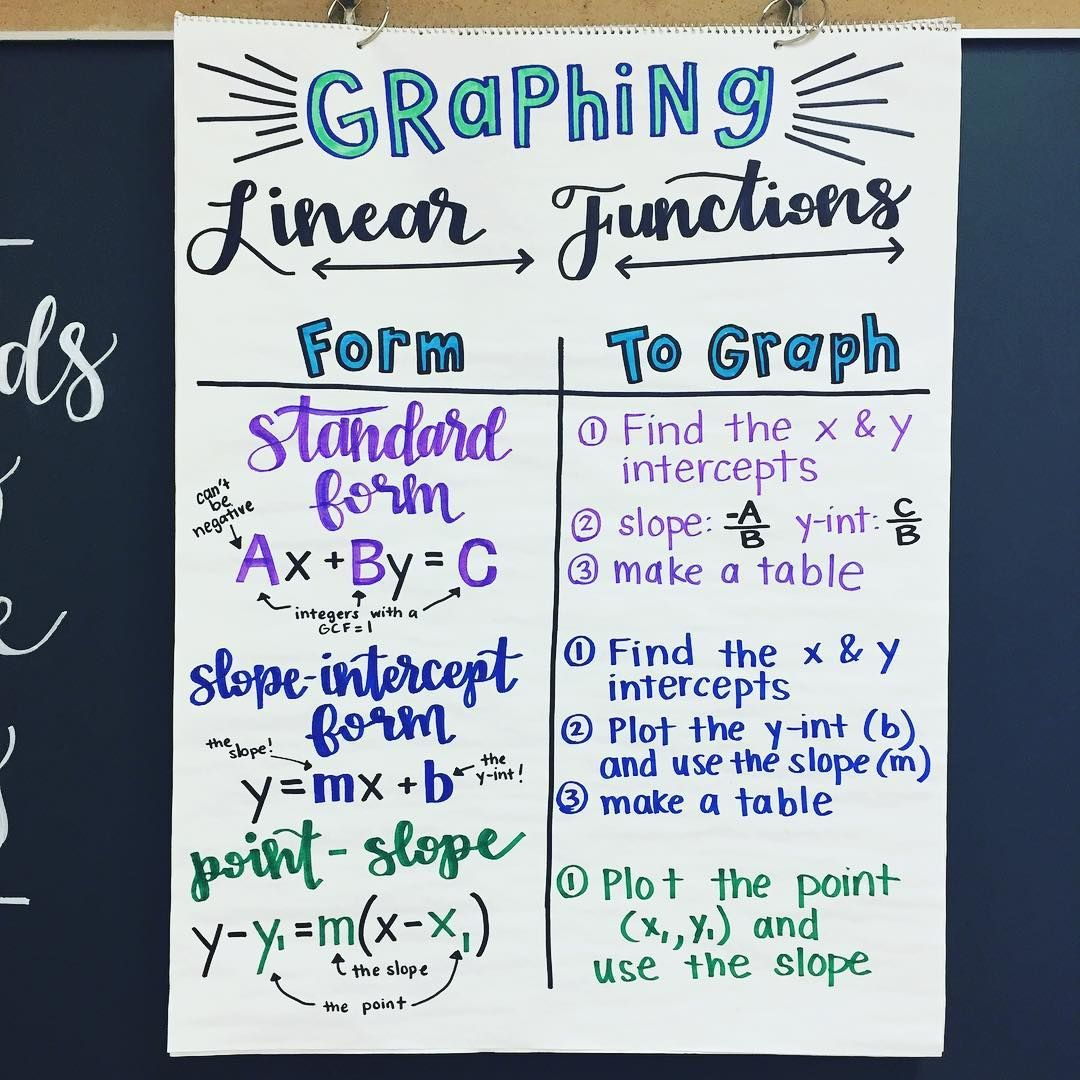 We Are Starting Our Chapter On Graphing Linear Functions