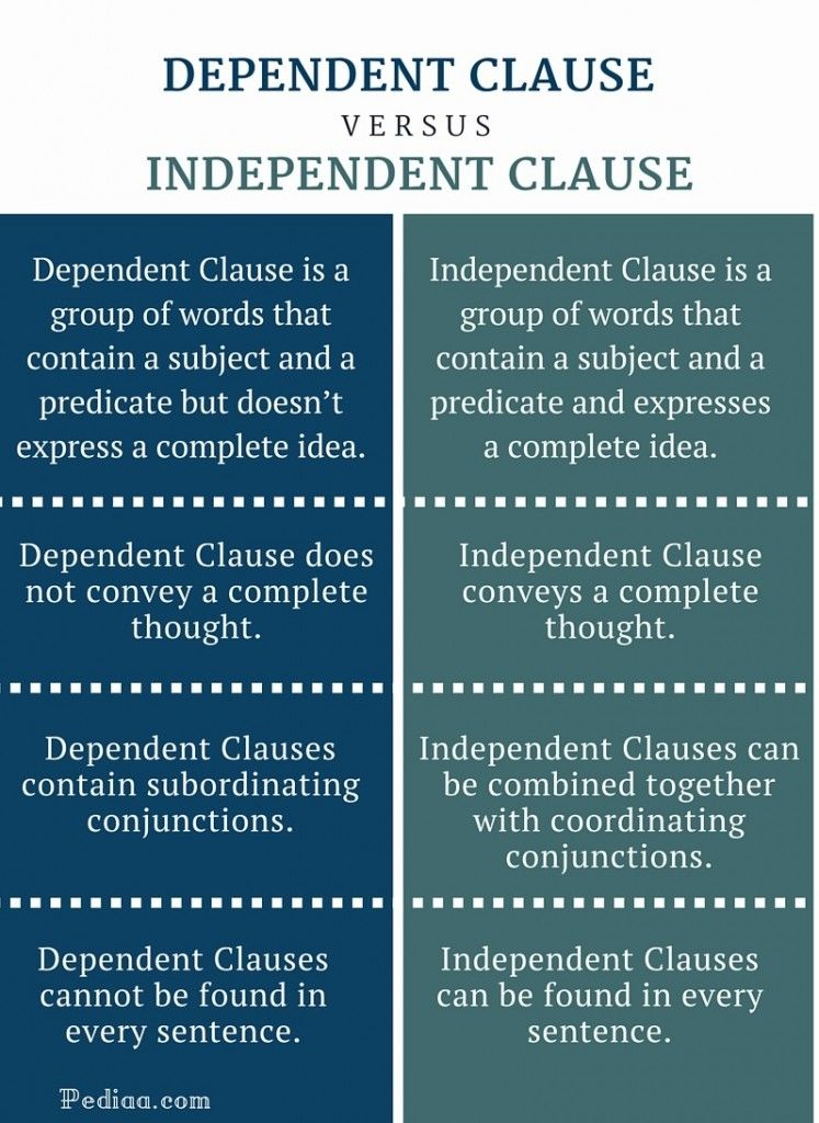 Difference Between Dependent And Independent Clause Writing Word Grammar Vocabulary The Summary Paraphrase