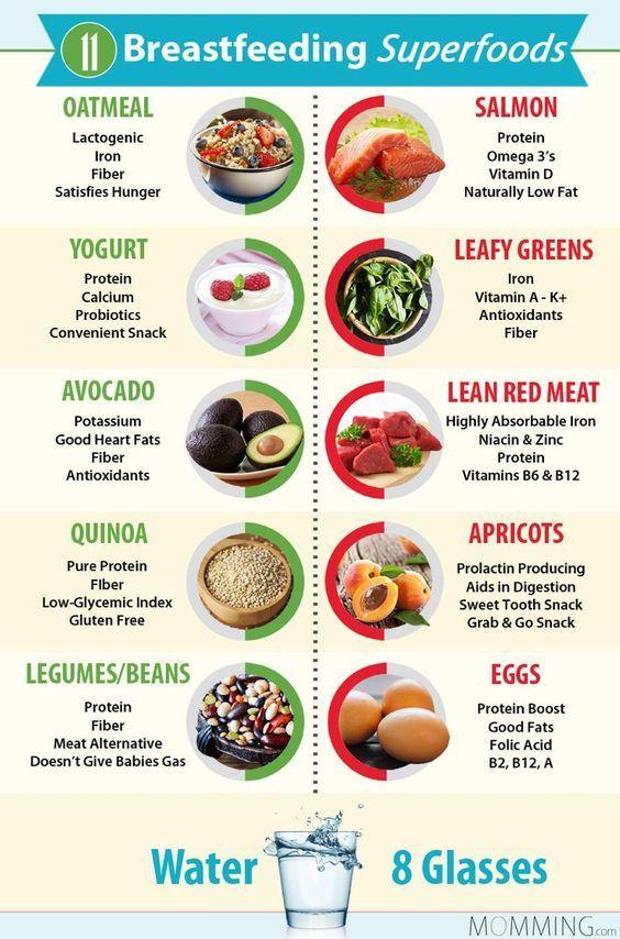 11 Breastfeeding Super Foods  Breastfeeding Foods -2042