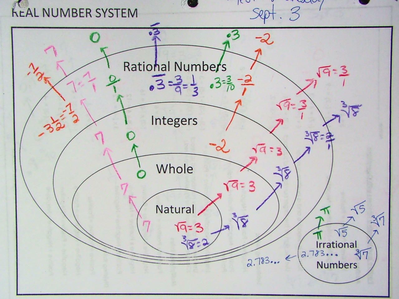 Real number system diagram 2g 1280960 ms vs math 8 real number system diagram 2g 1280960 ccuart Choice Image