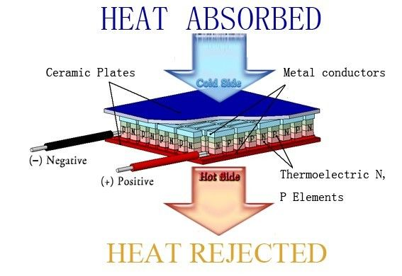 Peltier Element Thermoelectric Cooling Free Energy Technology