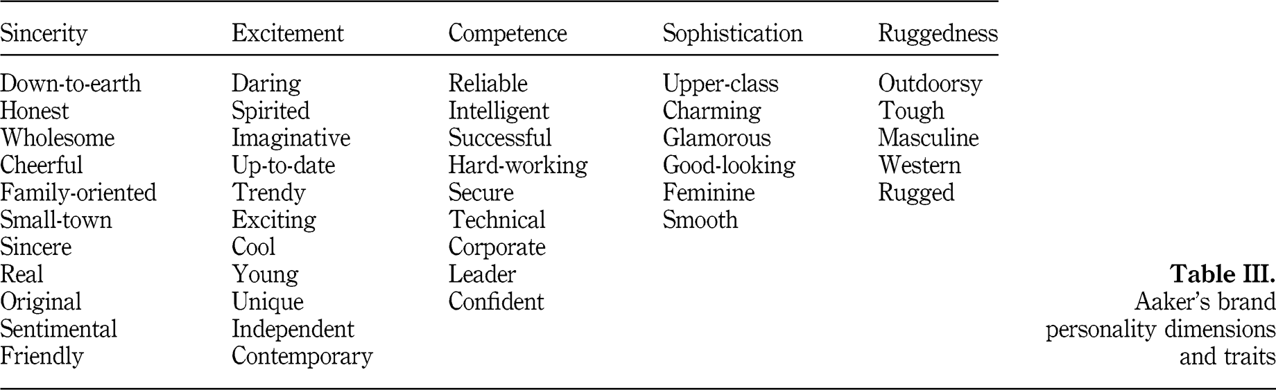 Brand Personality Methodology Pinterest