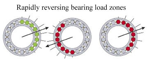Understanding the root causes of axial cracking in wind turbine gearbox bearings