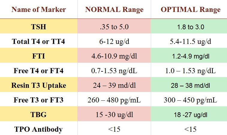 Chart of normal and optimal thyroid levels values: Thyroid ...