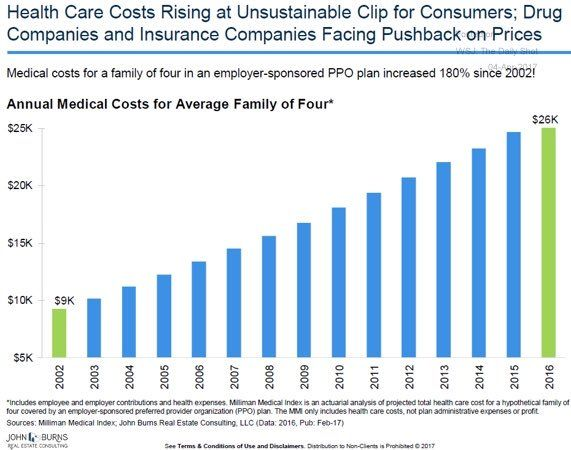 Image Result For Average Increase In Health Insurance Premiums By