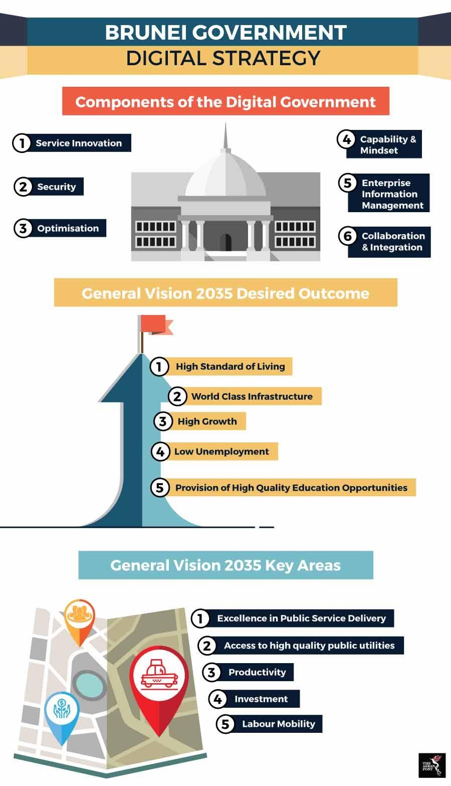 Digitalising Brunei Digital strategy, Government, Brunei