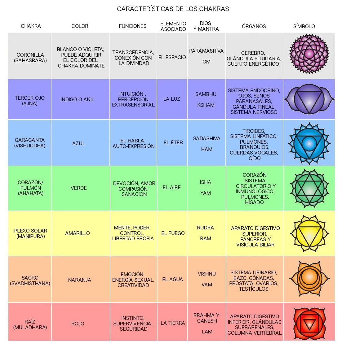 chakra | Diagrama de relación entre chakras y asanas. Chakras asanas ...