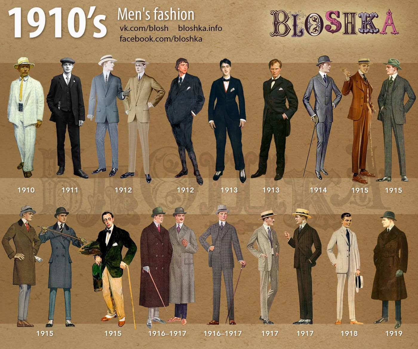 1910's of Fashion