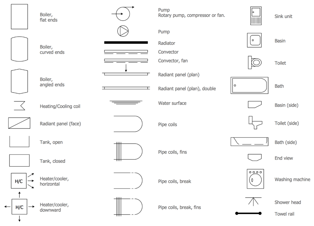 Plumbing And Piping Plans Solution Conceptdraw Com In 2020