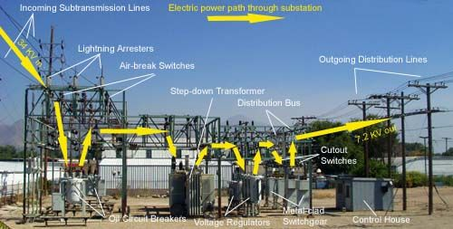 Pin By Sidney Tarrant On Sids Projects In Africa Electric Power